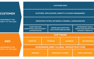AWS Shared Security Model and GDPR – Amazon Web Services